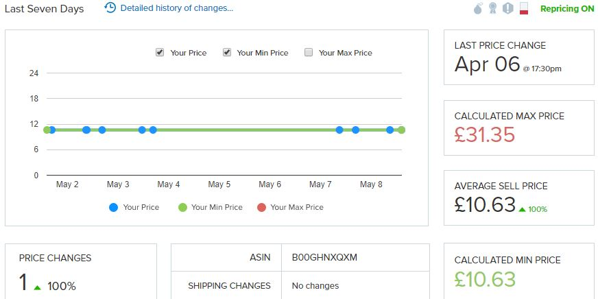 Repricer Express last 7 days sales history of changes