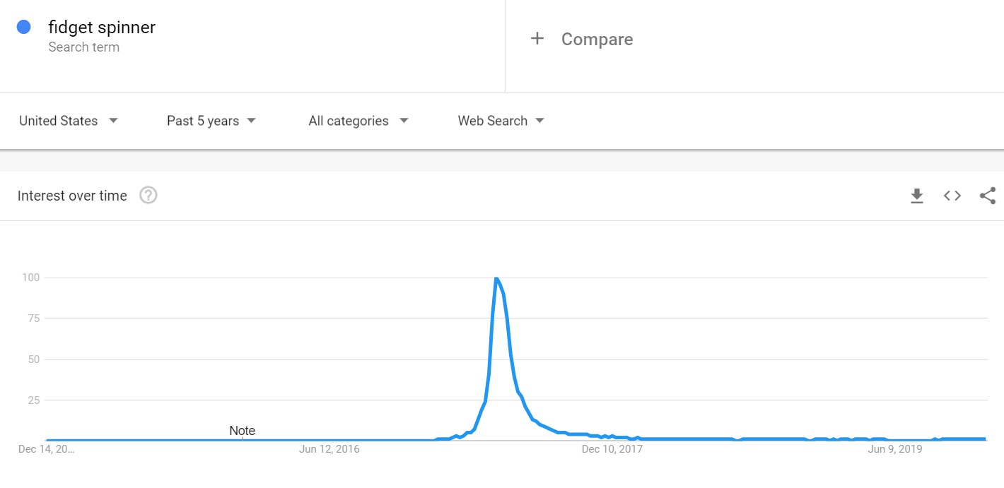drop shipping google trends