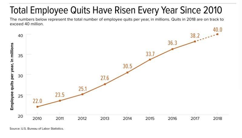 Employee quit statistics