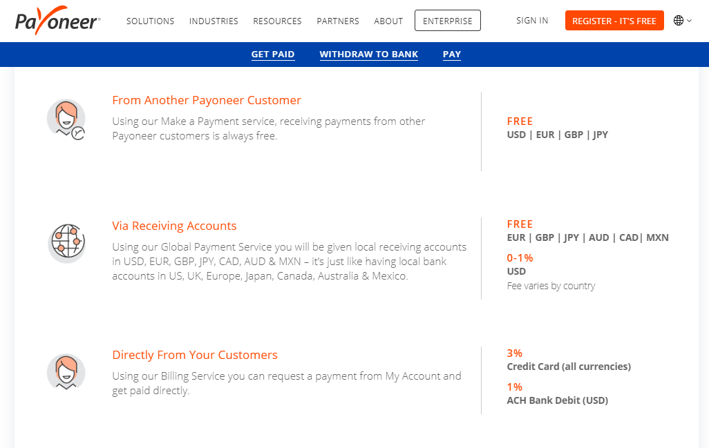 payoneer services