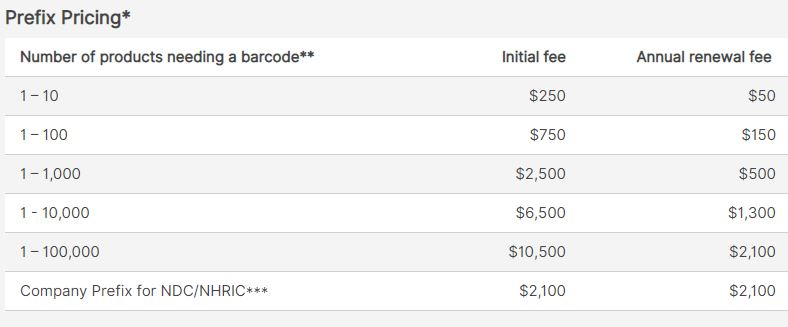GS1 Barcode Pricing