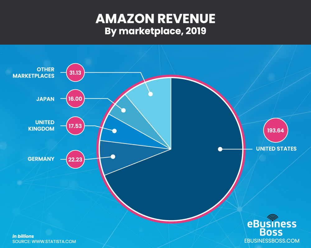 Revenue of amazon by marketplace
