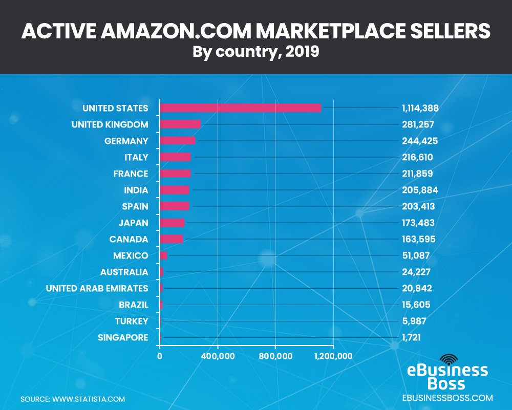 Amazon.com marketplace sellers by country