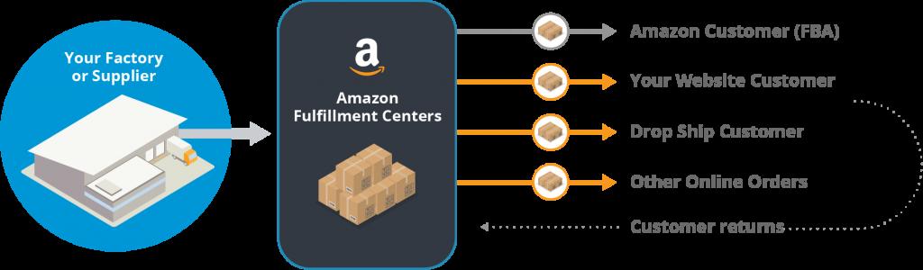 Amazon Multi-Channel Fulfilment