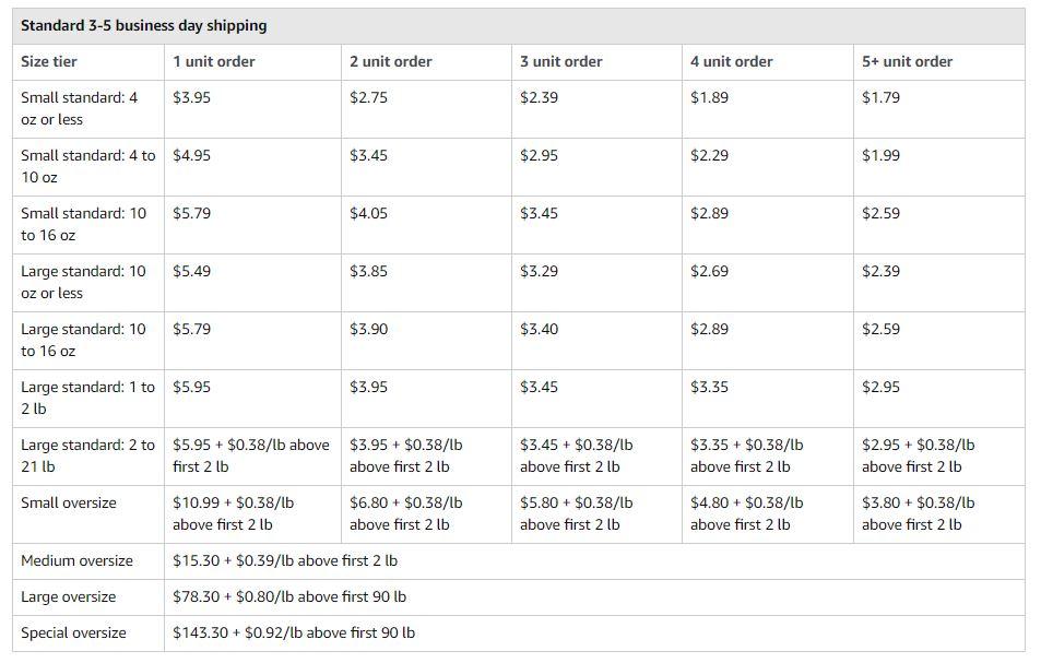 Amazon Multi-Channel Fulfilment Pricing
