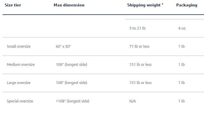 Amazon Oversize Dimensions