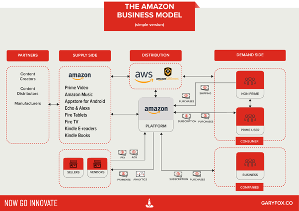 what type of ebusiness model is amazon using