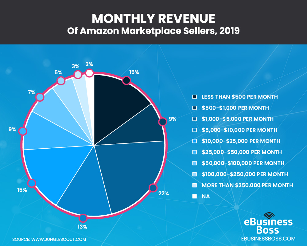 Monthly Revenue of Amazon marketplace sellers