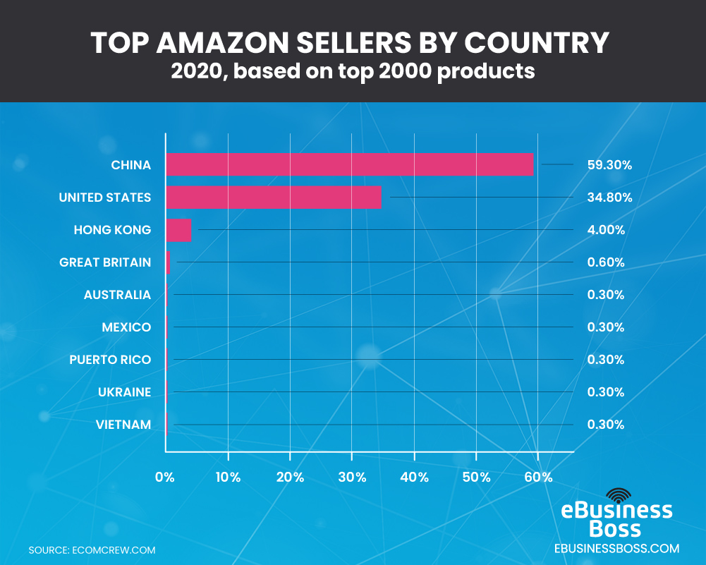 top amazon sellers by country