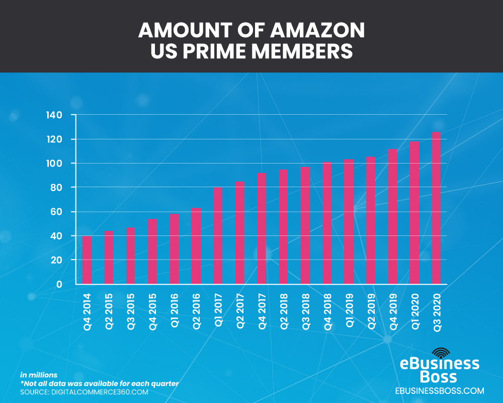 Amazon US Prime Member Graph
