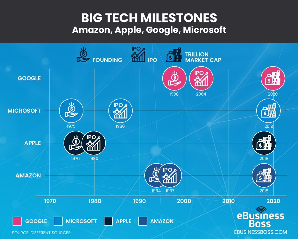 big tech company milestones