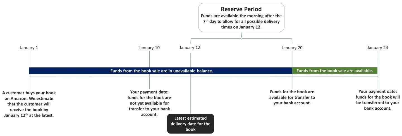 Amazon Payment Cycle