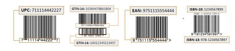 What is a Product ID on Amazon